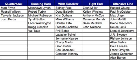seahawks roster analysis  quick glance    man