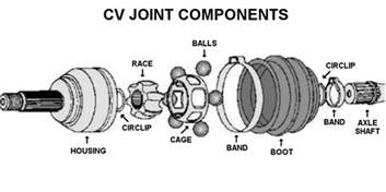 application cv exle howto atv parts connection