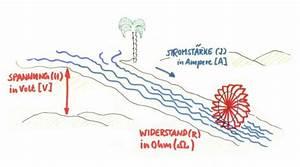 Wasservolumen Berechnen : in diesem flussmodell werden die drei physikalischen gr en spannung stromst rke und widerstand ~ Themetempest.com Abrechnung