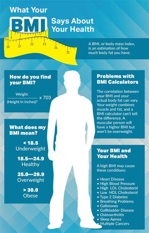 bmi    health infographic
