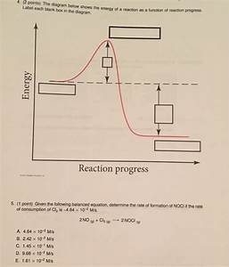 Solved  The Diagram Below Shows The Energy Of A Reaction A