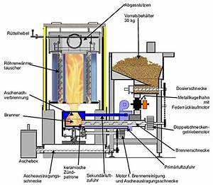 Pelletheizung 10 Kw : biotherm pelletheizung unsere pelletkessel ~ Bigdaddyawards.com Haus und Dekorationen