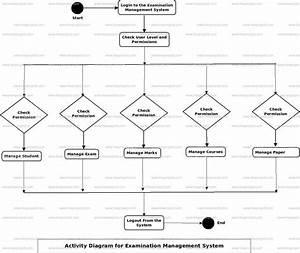 Examination Management System Activity Uml Diagram