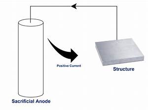 Sacrificial Anode Cathodic Protection  Sacp