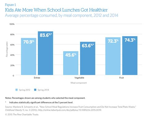 Healthy School Lunches Improve Kids' Habits