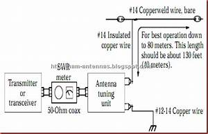 Ham Antenna Blog  A Simple Long