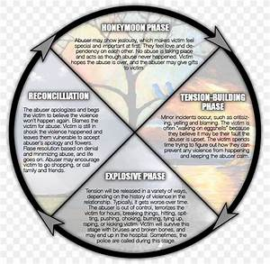Domestic Violence Cycle Of Violence Cycle Of Abuse Family