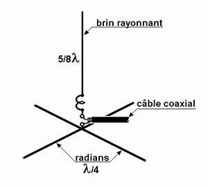 5 8 Lambda Antenne Berechnen : antenne verticale 5 8 de lambda ~ Themetempest.com Abrechnung