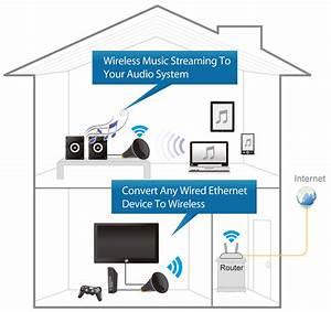 Edimax - Wi-fi Bridges - N600 Dual-band