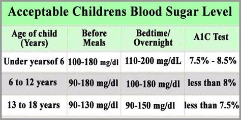 blood sugar level fasting india blood sugar levels chart