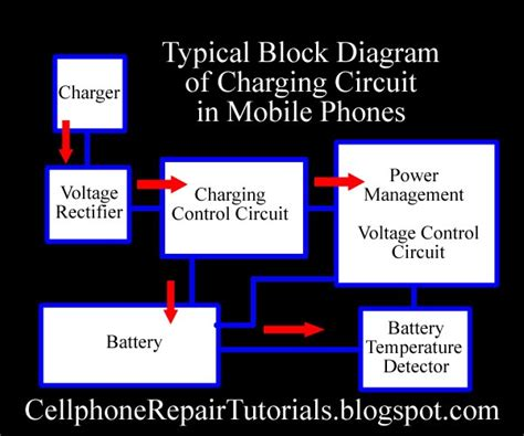How Does Charging Circuit Works From Battery Charger
