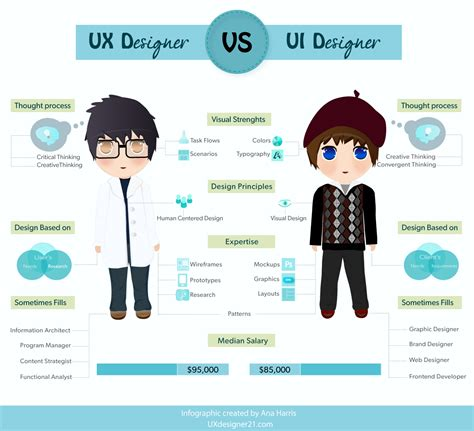 user experience design the difference between ux and ui design finally explained