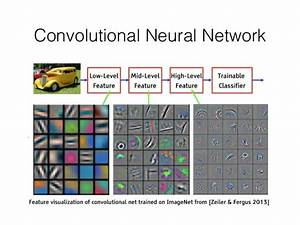 Case Study of Convolutional Neural Network