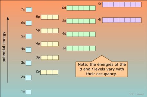 atomic electron configurations chemistry libretexts