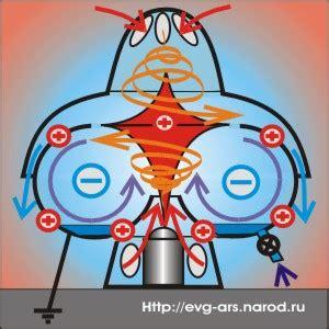 Двигатель для летающей тарелки · · Галактический Союз Сил Света