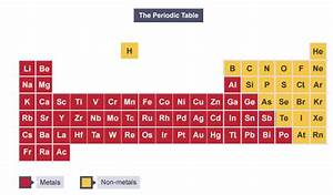 Igcse Chemistry 2017  1 21  Identify An Element As A Metal