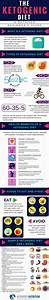 The Keto Diet Guide  Infographic