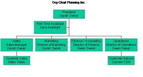 Org-Chart Planning Inc. – Sample Organizational Chart ...