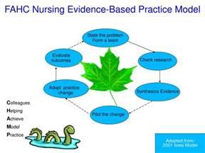 Nursing Evidence-Based Practice Models