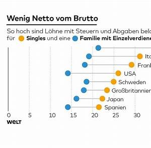 Steuern Berechnen Lohn : oecd bei steuern und abgaben ist deutschland weltspitze welt ~ Themetempest.com Abrechnung