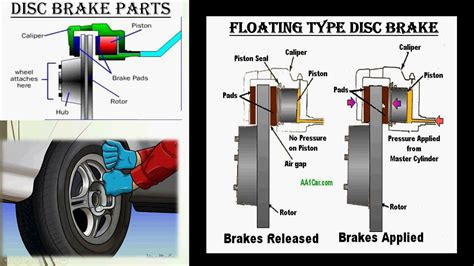 4) Disc Brake Working || Types Of Disc Brake|| Car Brake