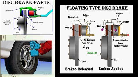 4) Disc Brake Working || Types Of Disc Brake|| Car Brake || Hindi || Automobile Engineering