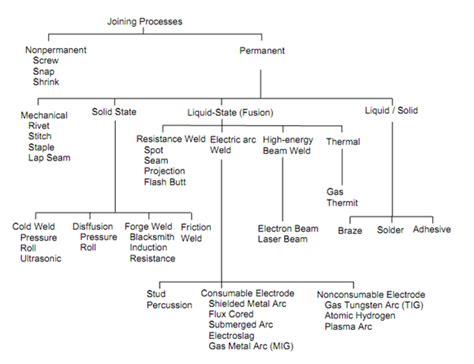 joining processes machining processes assignment