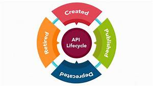 The 4 Stages Of Api Lifecycle