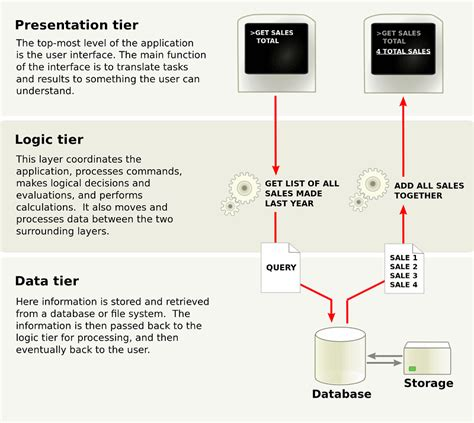 What Is Ntier Architecture? Examples, Tutorials & More
