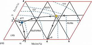 How To Read Ternary Phase Diagram  U2014 Untpikapps