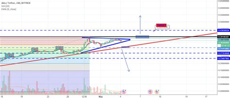 Cryptocap:ada trade ideas, ada tradingview forecasts and market news are at your disposal as well hi all, with yesterdays capitulation, it is a good sign that the bottom is in for many coins, at this point, i'm thinking ada and eth. ADA Analysis for BITTREX:ADAUSDT by arsalan125 — TradingView