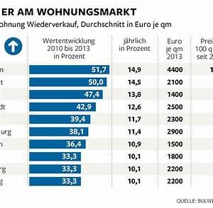 Immobilienpreis Berechnen : preisentwicklung deflation sch digt die immobilienbesitzer welt ~ Themetempest.com Abrechnung