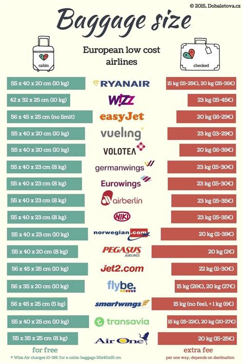 baggage size  prices   european  cost airlines