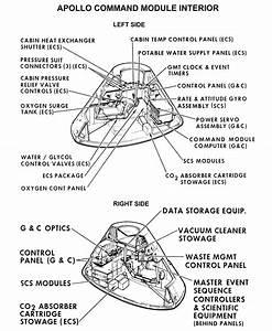 Apollo Command Module Diagram