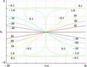 Steady State Values  In Radians  Of The Roll Angle  U03b80 As A