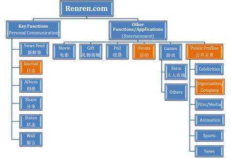 Sitemap Of Renrencom  Renrencom A Facebook's Clone?