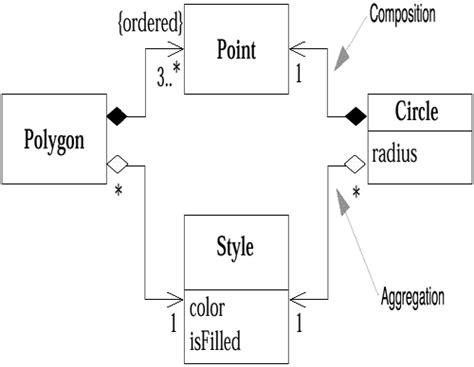 aggregation  composition chapter  class diagrams