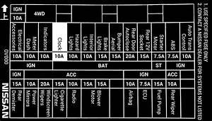 Nissan Almera Fuse Box Location