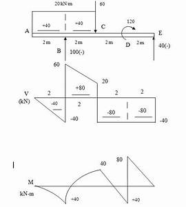 Construct The Shear Force And Bending Moment Diagrams For