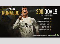 Infographic Is Cristiano Ronaldo Real Madrid's greatest