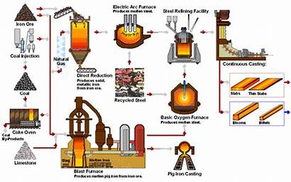 Steel Mme Making Iron Process