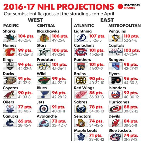 Nba Standing Playoffs by Nhl Point Projections How We See 2016 17 Season Unfolding