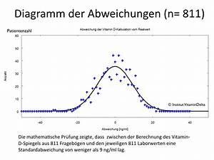 Vitamin D Spiegel Berechnen : vitamin d spiegel sch tzen 0 00 euro vitamin d service ~ Themetempest.com Abrechnung