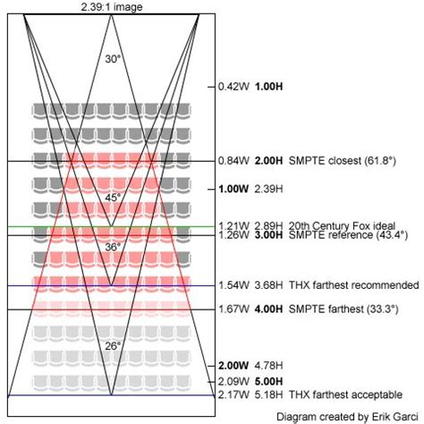 Home Theater Charlotte by Auditorium Seating Design Standards Ll Tesis Pinterest