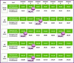 Online Pkv Rechner : online vergleich ~ Kayakingforconservation.com Haus und Dekorationen