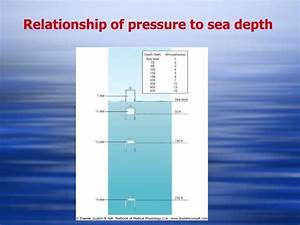 Ppt - Physiology Of Deep-sea Diving And Other Hyperbaric Conditions Powerpoint Presentation