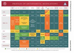 Aace Diabetes Chart Related Keywords - Aace Diabetes Chart ...