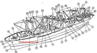 cargo ship general structure equipment and arrangement shipbuilding picture dictionary