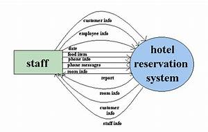 Dfd For Hotel Management System  Hotel Room Booking System