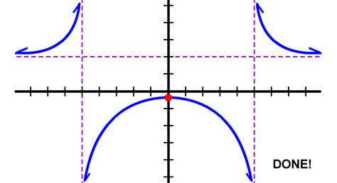Graphing Rational Functions  Cool Math Algebra Help Lessons  Putting All The Parts Together
